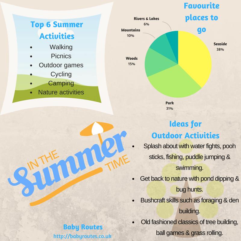 Favourite summer activities